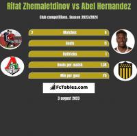 Rifat Zhemaletdinov vs Abel Hernandez h2h player stats