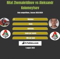 Rifat Zhemaletdinov vs Aleksandr Kolomeytsev h2h player stats
