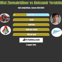 Rifat Zhemaletdinov vs Aleksandr Yerokhin h2h player stats