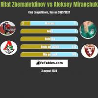 Rifat Zhemaletdinov vs Aleksey Miranchuk h2h player stats
