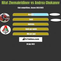 Rifat Zhemaletdinov vs Andrea Chukanov h2h player stats