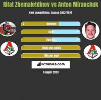Rifat Zhemaletdinov vs Anton Miranchuk h2h player stats