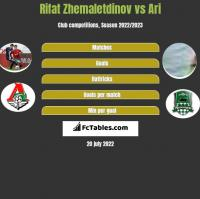 Rifat Zhemaletdinov vs Ari h2h player stats