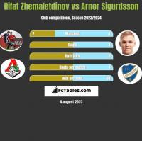 Rifat Zhemaletdinov vs Arnor Sigurdsson h2h player stats