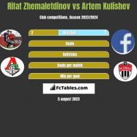 Rifat Zhemaletdinov vs Artem Kulishev h2h player stats