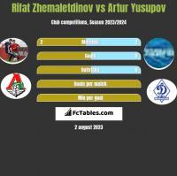Rifat Zhemaletdinov vs Artur Yusupov h2h player stats