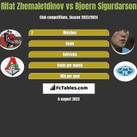Rifat Zhemaletdinov vs Bjoern Sigurdarson h2h player stats