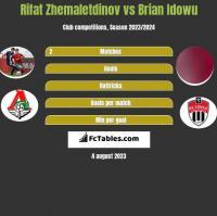 Rifat Zhemaletdinov vs Brian Idowu h2h player stats
