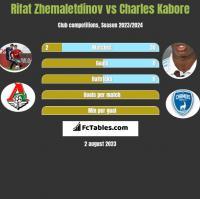 Rifat Zhemaletdinov vs Charles Kabore h2h player stats