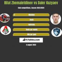 Rifat Zhemaletdinov vs Daler Kuzyaev h2h player stats