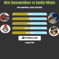 Rifat Zhemaletdinov vs Danijel Miskic h2h player stats