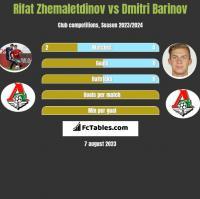 Rifat Zhemaletdinov vs Dmitri Barinov h2h player stats