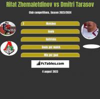 Rifat Zhemaletdinov vs Dmitri Tarasov h2h player stats