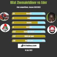 Rifat Zhemaletdinov vs Eder h2h player stats