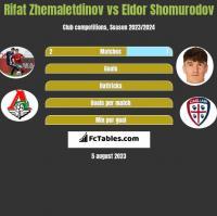 Rifat Zhemaletdinov vs Eldor Shomurodov h2h player stats