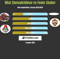 Rifat Zhemaletdinov vs Fedor Chalov h2h player stats