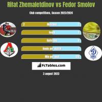 Rifat Zhemaletdinov vs Fedor Smolov h2h player stats