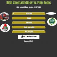 Rifat Zhemaletdinov vs Filip Rogic h2h player stats