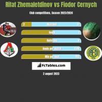 Rifat Zhemaletdinov vs Fiodor Cernych h2h player stats