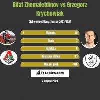 Rifat Zhemaletdinov vs Grzegorz Krychowiak h2h player stats