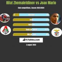 Rifat Zhemaletdinov vs Joao Mario h2h player stats