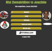 Rifat Zhemaletdinov vs Joaozinho h2h player stats