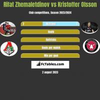 Rifat Zhemaletdinov vs Kristoffer Olsson h2h player stats