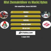 Rifat Zhemaletdinov vs Maciej Rybus h2h player stats