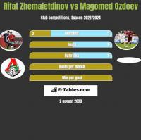 Rifat Zhemaletdinov vs Magomed Ozdoev h2h player stats