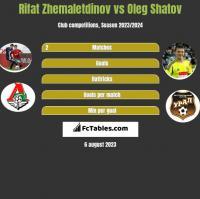Rifat Zhemaletdinov vs Oleg Shatov h2h player stats