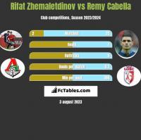 Rifat Zhemaletdinov vs Remy Cabella h2h player stats