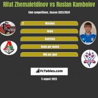 Rifat Zhemaletdinov vs Ruslan Kambolov h2h player stats