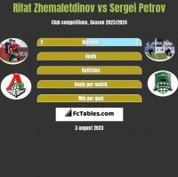 Rifat Zhemaletdinov vs Sergei Petrov h2h player stats