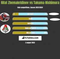 Rifat Zhemaletdinov vs Takuma Nishimura h2h player stats