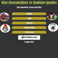 Rifat Zhemaletdinov vs Vladislav Ignatiev h2h player stats