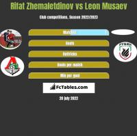 Rifat Zhemaletdinov vs Leon Musaev h2h player stats