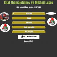 Rifat Zhemaletdinov vs Mikhail Lysov h2h player stats