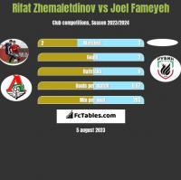 Rifat Zhemaletdinov vs Joel Fameyeh h2h player stats