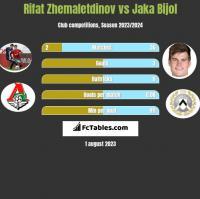 Rifat Zhemaletdinov vs Jaka Bijol h2h player stats
