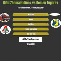 Rifat Zhemaletdinov vs Roman Tugarev h2h player stats