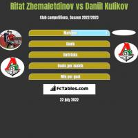 Rifat Zhemaletdinov vs Daniil Kulikov h2h player stats