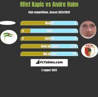 Rifet Kapic vs Andre Hahn h2h player stats