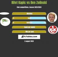 Rifet Kapic vs Ben Zolinski h2h player stats