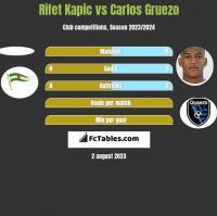 Rifet Kapic vs Carlos Gruezo h2h player stats