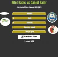 Rifet Kapic vs Daniel Baier h2h player stats