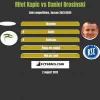 Rifet Kapic vs Daniel Brosinski h2h player stats
