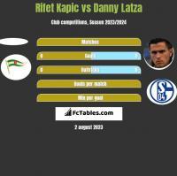 Rifet Kapic vs Danny Latza h2h player stats