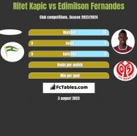 Rifet Kapic vs Edimilson Fernandes h2h player stats