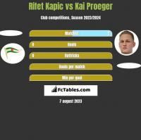 Rifet Kapic vs Kai Proeger h2h player stats