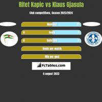 Rifet Kapic vs Klaus Gjasula h2h player stats
